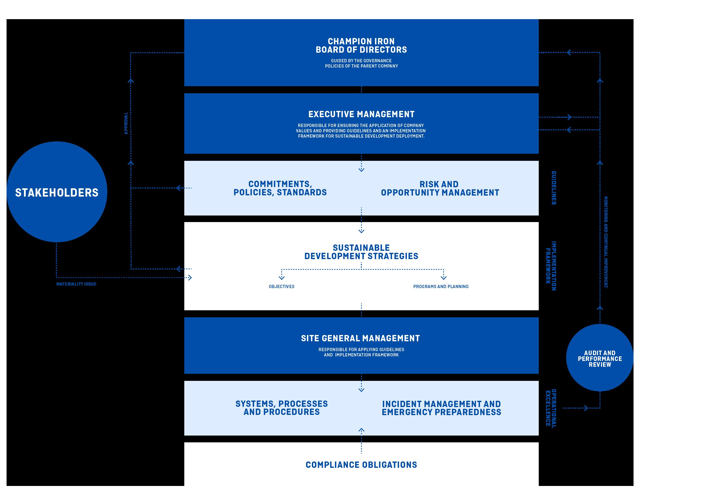 Plan de structure intégrée